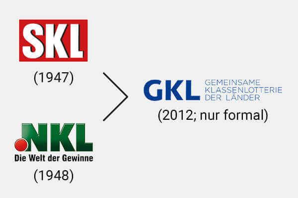 Die Entstehung der GKL